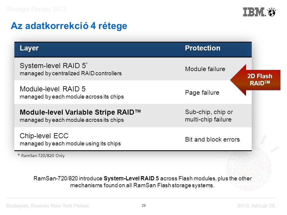 29 Az adatkorrekció 4 rétege RamSan-720/820 introduce System-Level RAID 5 across Flash modules, plus the other mechanisms found on all RamSan Flash storage systems.