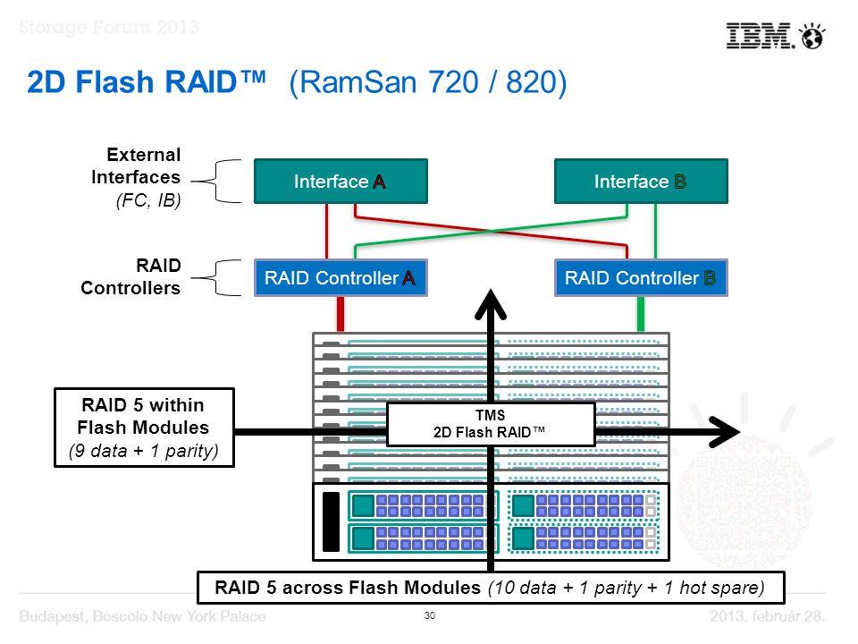 30 RAID 5 across Flash Modules (10 data + 1 parity + 1 hot spare) External Interfaces (FC, IB) RAID Controllers RAID 5 within Flash Modules (9 data + 1 parity) TMS 2D Flash RAID™ 2D Flash RAID™ (RamSan 720 / 820)