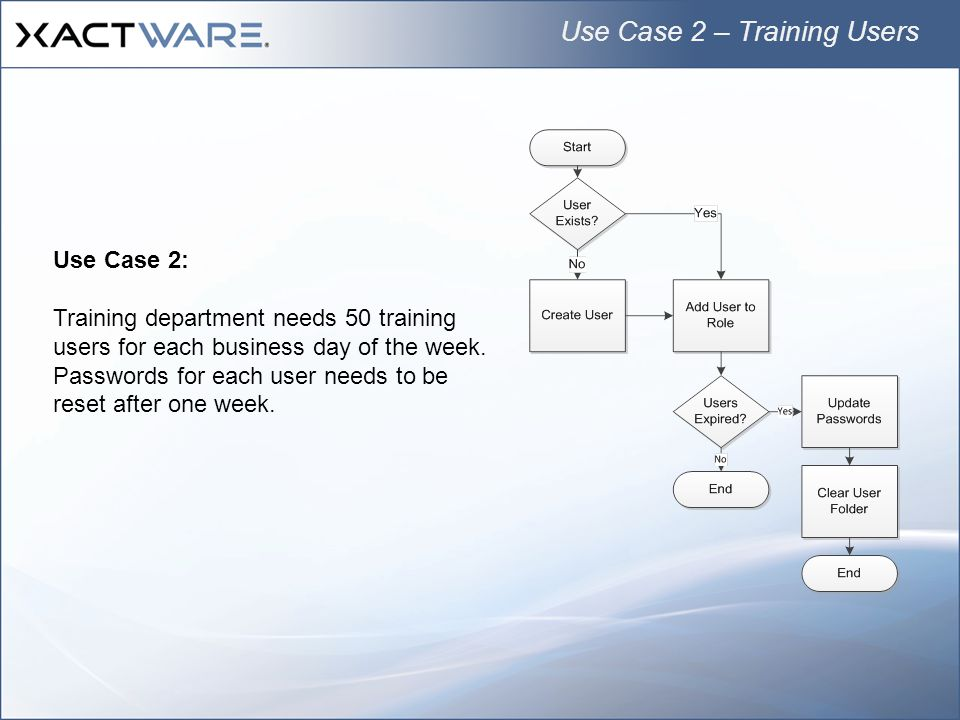 Use Case 2: Training department needs 50 training users for each business day of the week.