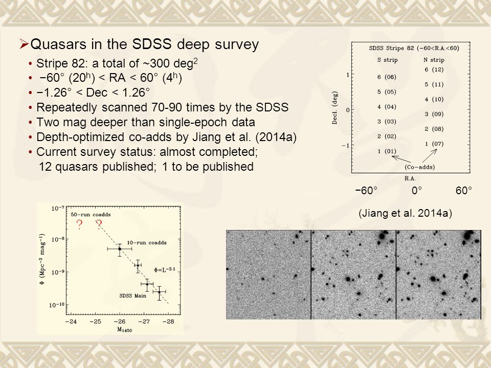 (Jiang et al. 2014a) −60° 0° 60°  Quasars in the SDSS deep survey Stripe 82: a total of ~300 deg 2 −60° (20 h ) < RA < 60° (4 h ) −1.26° < Dec < 1.26