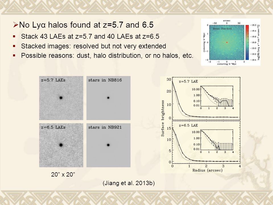 20 x 20  No Lyα halos found at z=5.7 and 6.5  Stack 43 LAEs at z=5.7 and 40 LAEs at z=6.5  Stacked images: resolved but not very extended  Possible reasons: dust, halo distribution, or no halos, etc.