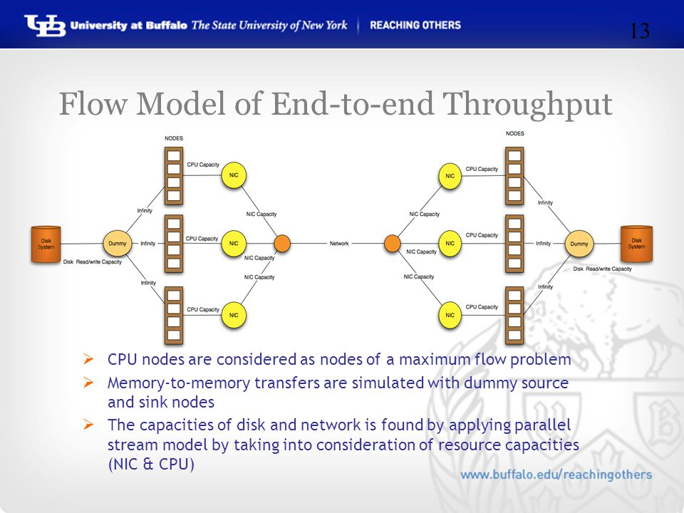Flow Model of End-to-end Throughput  CPU nodes are considered as nodes of a maximum flow problem  Memory-to-memory transfers are simulated with dummy source and sink nodes  The capacities of disk and network is found by applying parallel stream model by taking into consideration of resource capacities (NIC & CPU) 13