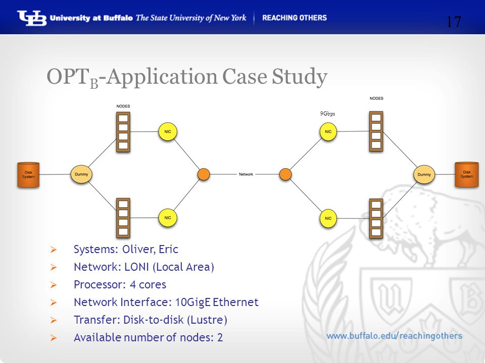 OPT B -Application Case Study 17 9Gbps  Systems: Oliver, Eric  Network: LONI (Local Area)  Processor: 4 cores  Network Interface: 10GigE Ethernet  Transfer: Disk-to-disk (Lustre)  Available number of nodes: 2