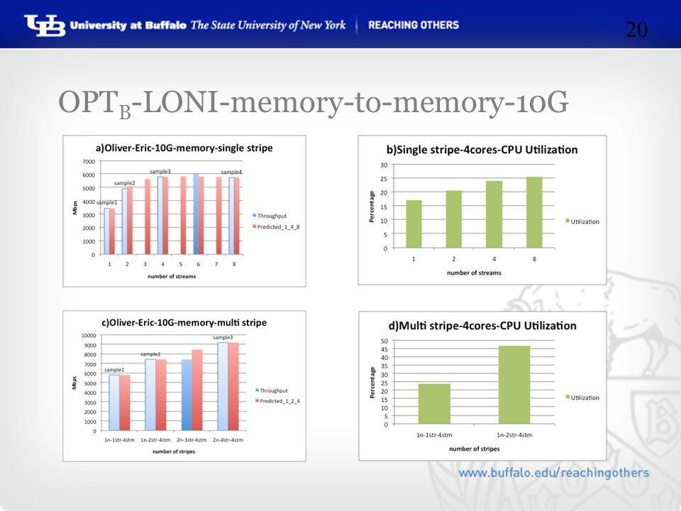 OPT B -LONI-memory-to-memory-10G 20