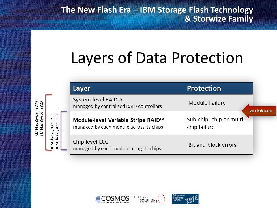 Cosmos Business Systems & IBM Hellas The New Flash Era – IBM Storage Flash Technology & Storwize Family Layers of Data Protection IBM FlashSystem 710