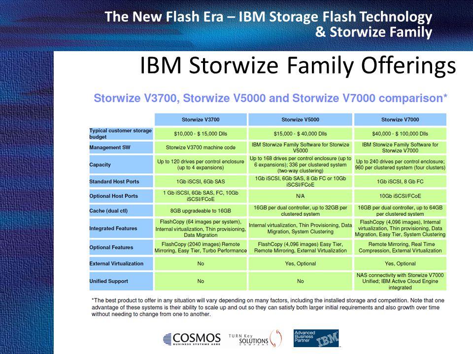 Cosmos Business Systems & IBM Hellas The New Flash Era – IBM Storage Flash Technology & Storwize Family IBM Storwize Family Offerings