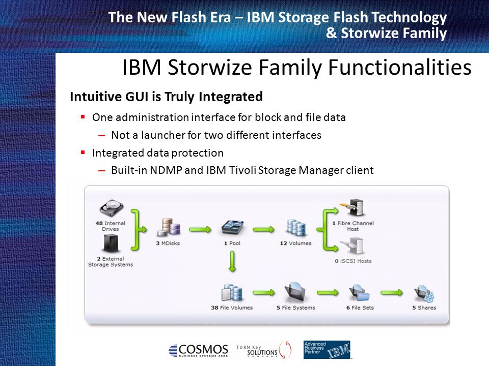 Cosmos Business Systems & IBM Hellas The New Flash Era – IBM Storage Flash Technology & Storwize Family IBM Storwize Family Functionalities Intuitive