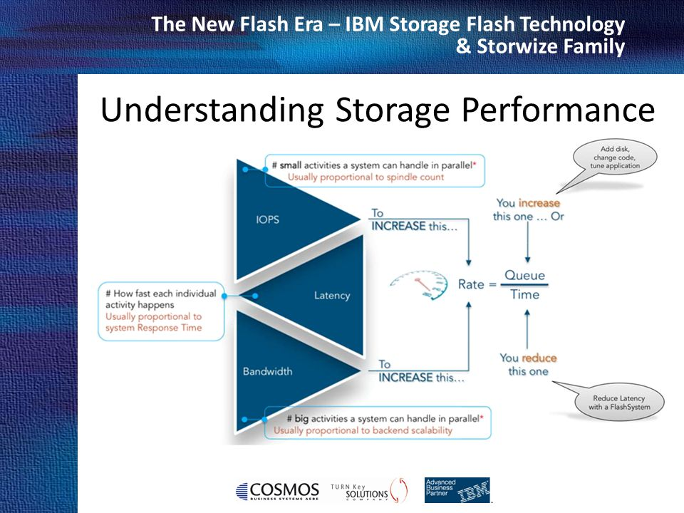 Cosmos Business Systems & IBM Hellas The New Flash Era – IBM Storage Flash Technology & Storwize Family Data center optimized to deliver extreme performance, flexible capacity and total system protection 1.1M IOPS 8 GB/s Bandwidth Multiple connectivity interfaces -16Gb/8Gb Fibre Channel -40Gb QDR InfiniBand -10Gb FCoE Fully redundant and hot swappable architecture: - Flash modules, power supplies, batteries, interfaces, fans Maintain business continuity with Concurrent code load AES 256 HW base encryption 2U form factor- minimal footprint for best of breed ROI Low power 625 watts Field upgradeable, granular capacity -4, 8, 12, 16, 20, 24, 32, 40, 48 Reduce installation and management time with intuitive standardized GUI Low Latency 135/90 µs R/W Purpose-built, highly parallel design Maximize host CPU efficiency and productivity Macro Efficiency MicroLatency ™ Enterprise Reliability Extreme Performance IBM FlashSystem 840