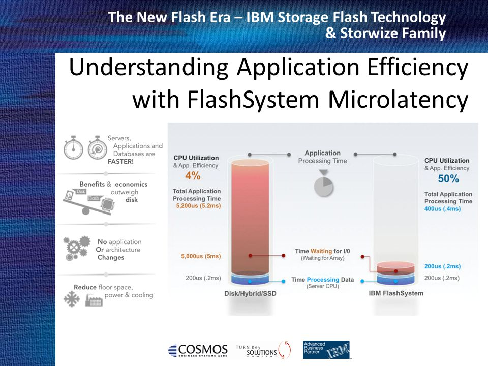 Cosmos Business Systems & IBM Hellas The New Flash Era – IBM Storage Flash Technology & Storwize Family Flash Modules (12) RAID Controllers (2) Battery Packs (2) Power Supplies (2) Fan Packs (4) Interface Modules (4) Management Modules (2) Canisters (2) IBM FlashSystem 840 components