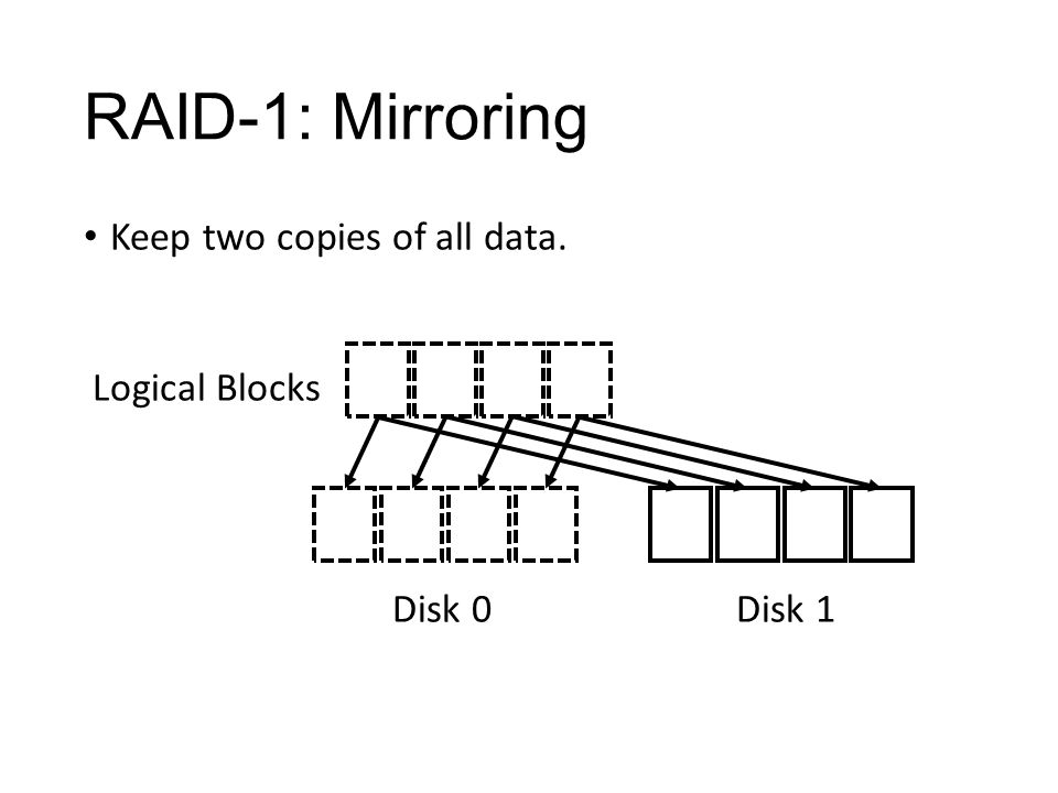 RAID-1: Mirroring Keep two copies of all data. Logical Blocks Disk 0 Disk 1