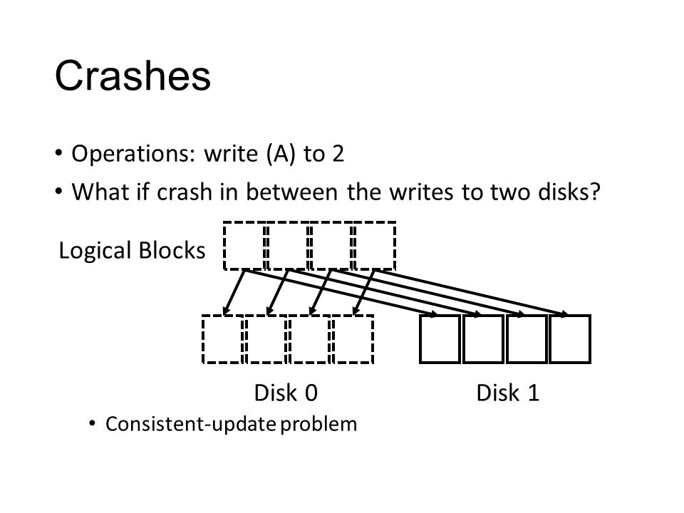 Crashes Operations: write (A) to 2 What if crash in between the writes to two disks.