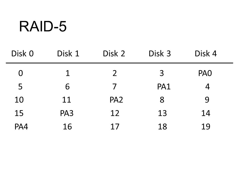 RAID-5 Disk 0 Disk 1 Disk 2 Disk 3 Disk 4 0 1 2 3 PA0 5 6 7 PA1 4 10 11 PA2 8 9 15 PA3 12 13 14 PA4 16 17 18 19