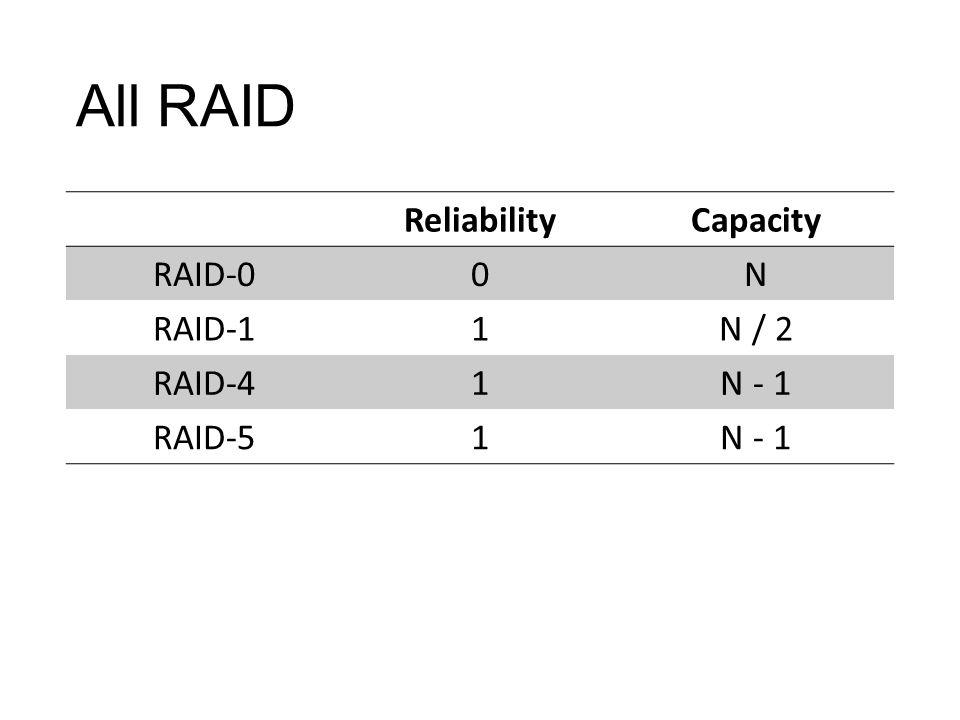 All RAID ReliabilityCapacity RAID-00N RAID-11N / 2 RAID-41N - 1 RAID-51N - 1