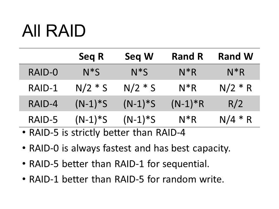 All RAID Seq RSeq WRand RRand W RAID-0N*S N*R RAID-1N/2 * S N*RN/2 * R RAID-4(N-1)*S (N-1)*RR/2 RAID-5(N-1)*S N*RN/4 * R RAID-5 is strictly better than RAID-4 RAID-0 is always fastest and has best capacity.