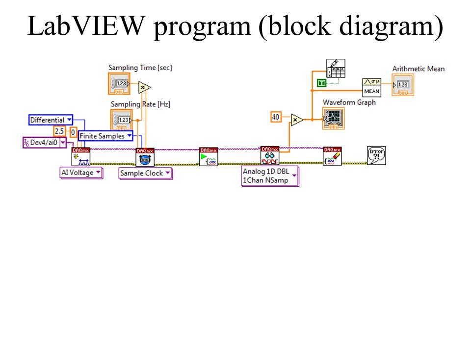 LabVIEW program (block diagram)