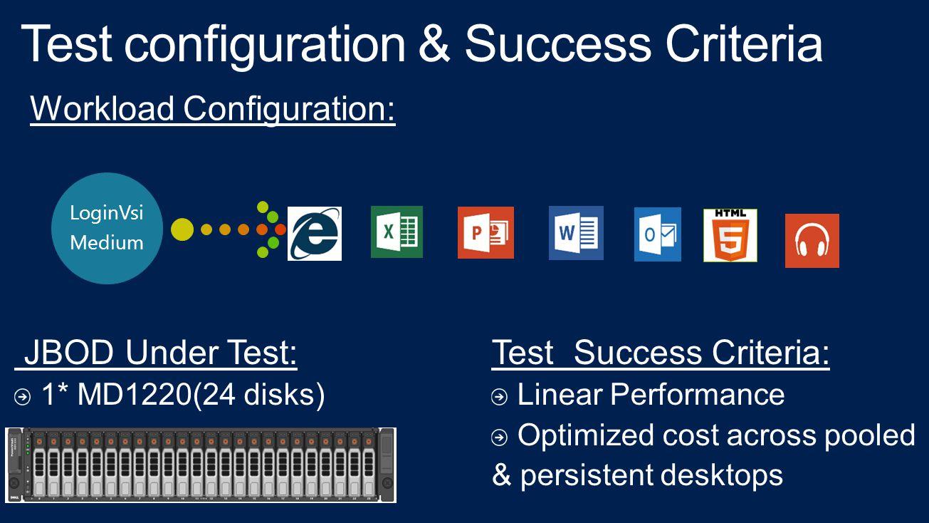 LoginVsi Medium Workload Configuration: