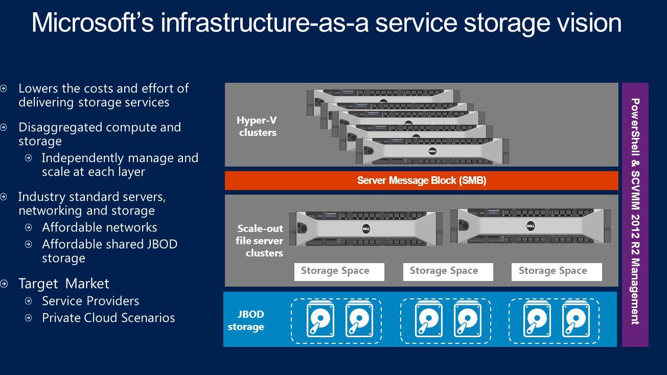 JBOD storage Server Message Block (SMB) PowerShell & SCVMM 2012 R2 Management Scale-out file server clusters Storage Space Hyper-V clusters
