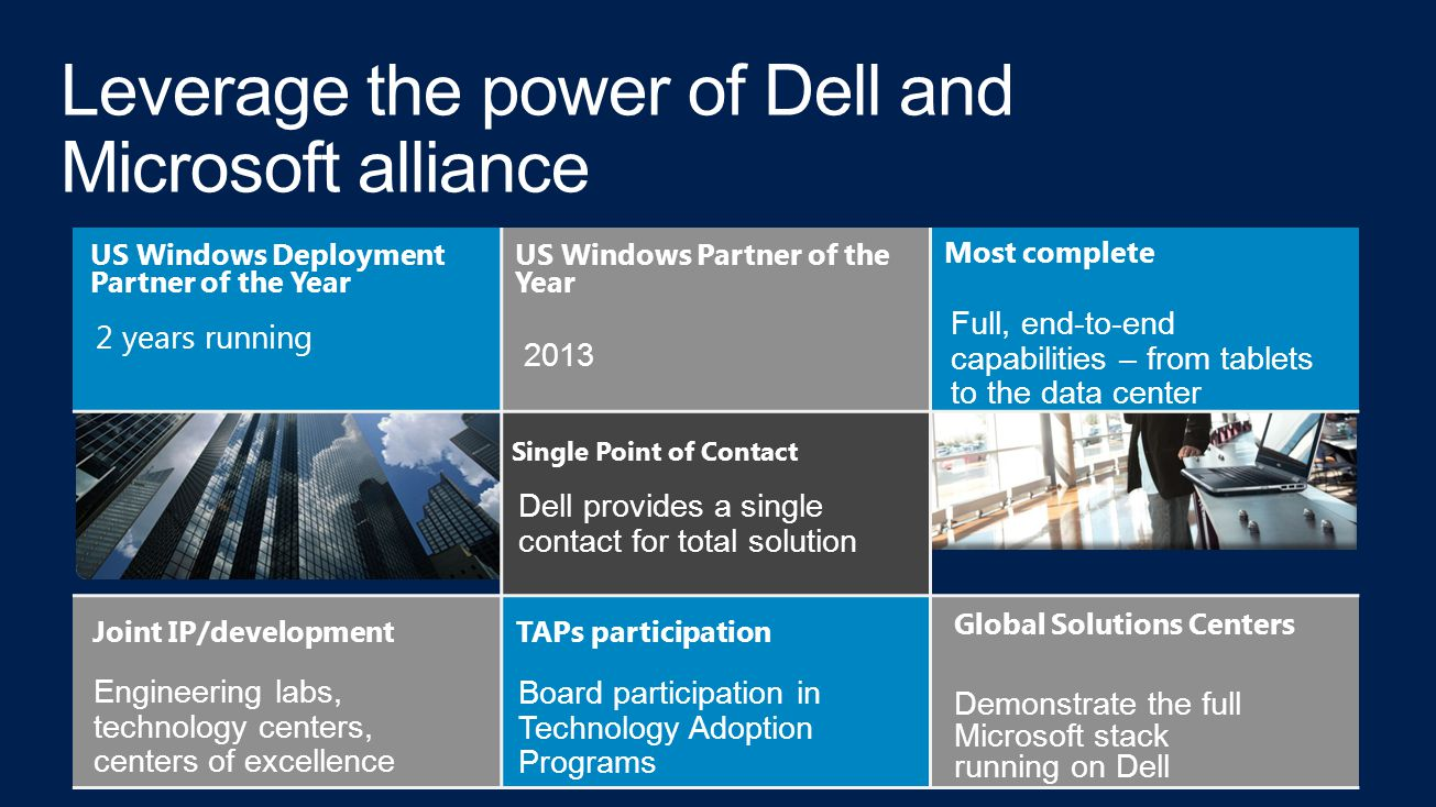 Joint IP/development Engineering labs, technology centers, centers of excellence US Windows Deployment Partner of the Year 2 years running Most complete Full, end-to-end capabilities – from tablets to the data center Global Solutions Centers Demonstrate the full Microsoft stack running on Dell Single Point of Contact Dell provides a single contact for total solution TAPs participation Board participation in Technology Adoption Programs US Windows Partner of the Year 2013