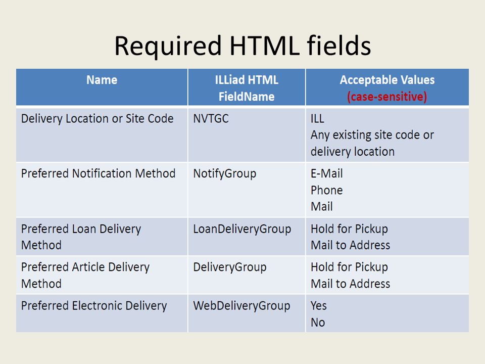 Required HTML fields Five required HTML fields Required by the database Must exist on both your registration form and change user information pages – NewAuthRegistration.html – NewUserRegistration.html – ChangeUserInformation.html – Predefined 'Acceptable Values' May be assigned as a hidden field