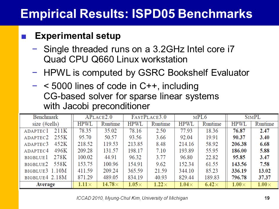 Empirical Results: ISPD05 Benchmarks ■Experimental setup −Single threaded runs on a 3.2GHz Intel core i7 Quad CPU Q660 Linux workstation −HPWL is comp