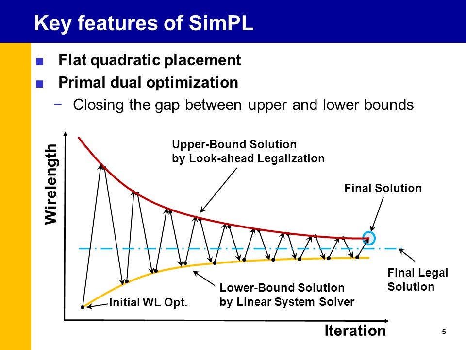 Key features of SimPL ■Flat quadratic placement ■Primal dual optimization −Closing the gap between upper and lower bounds 5 Final Solution Lower-Bound Solution by Linear System Solver Wirelength Iteration Final Legal Solution Upper-Bound Solution by Look-ahead Legalization Initial WL Opt.