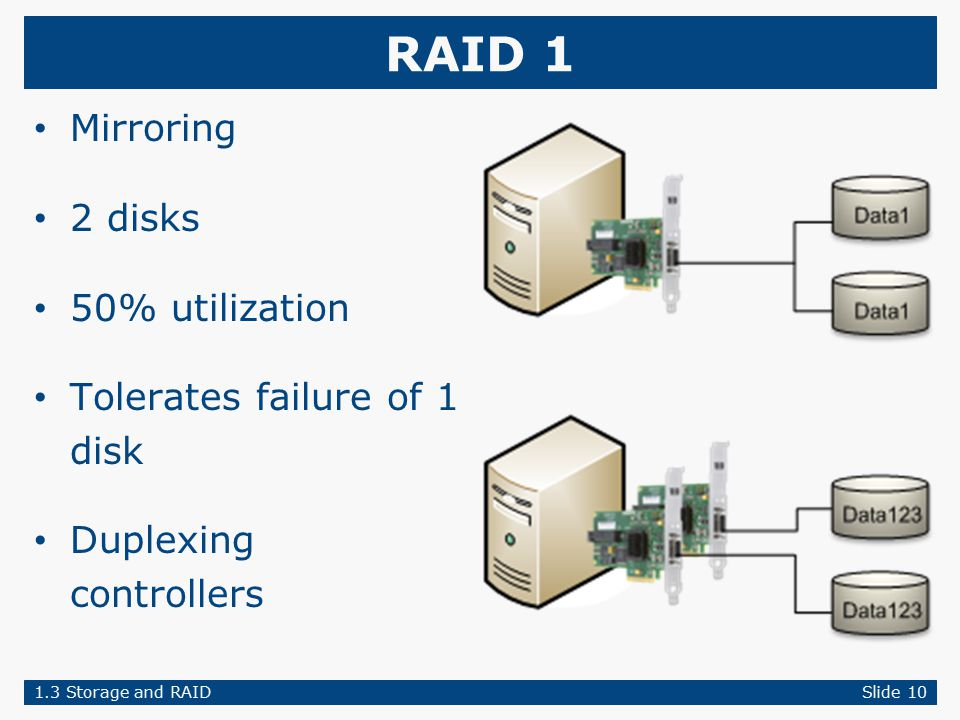 RAID 1 Mirroring 2 disks 50% utilization Tolerates failure of 1 disk Duplexing controllers 1.3 Storage and RAIDSlide 10