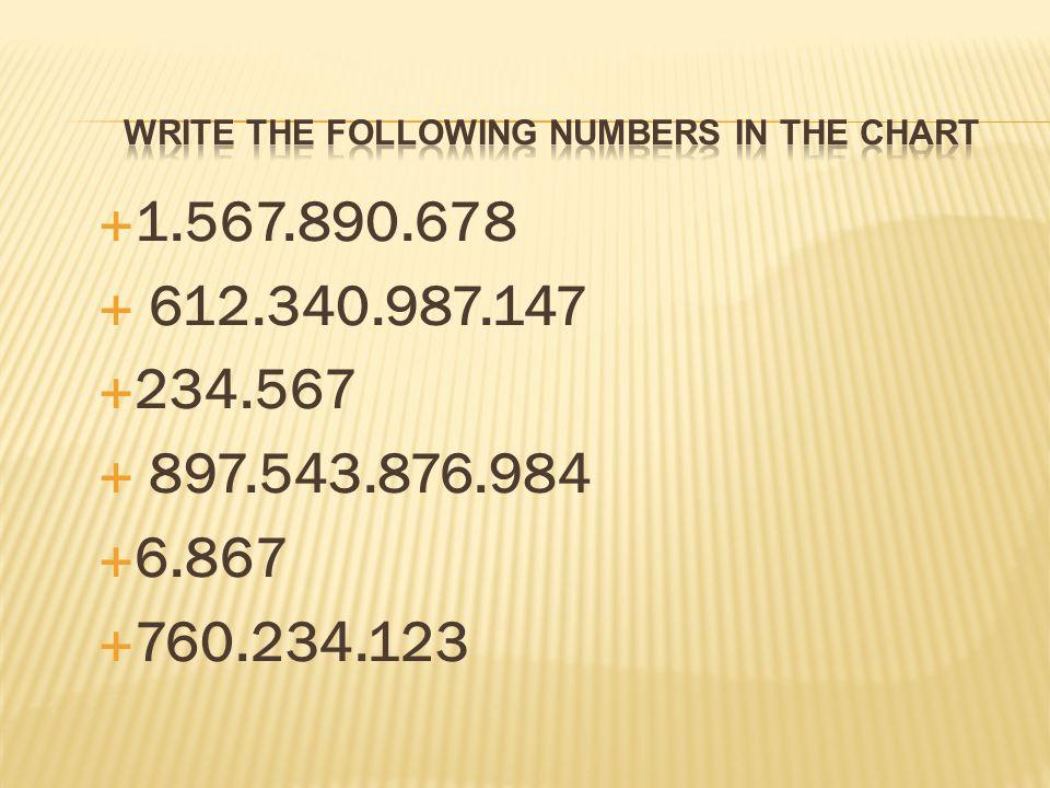  1.567.890.678  612.340.987.147  234.567  897.543.876.984  6.867  760.234.123