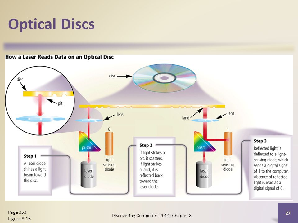 Optical Discs Discovering Computers 2014: Chapter 8 27 Page 353 Figure 8-16