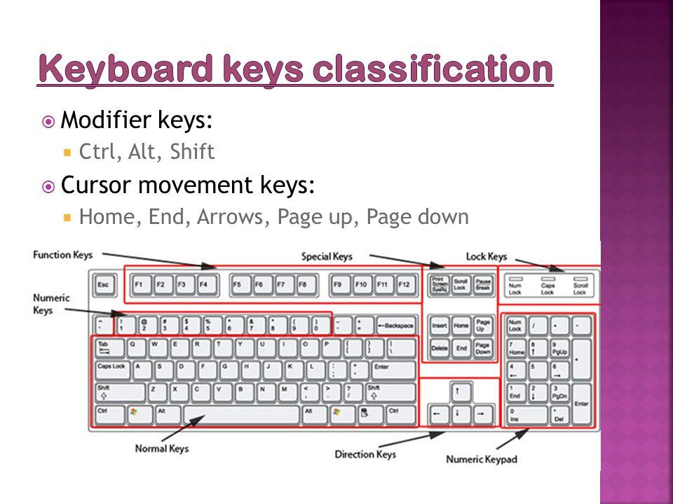  Modifier keys:  Ctrl, Alt, Shift  Cursor movement keys:  Home, End, Arrows, Page up, Page down