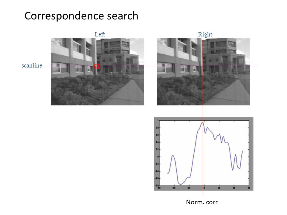 LeftRight scanline Correspondence search Norm. corr