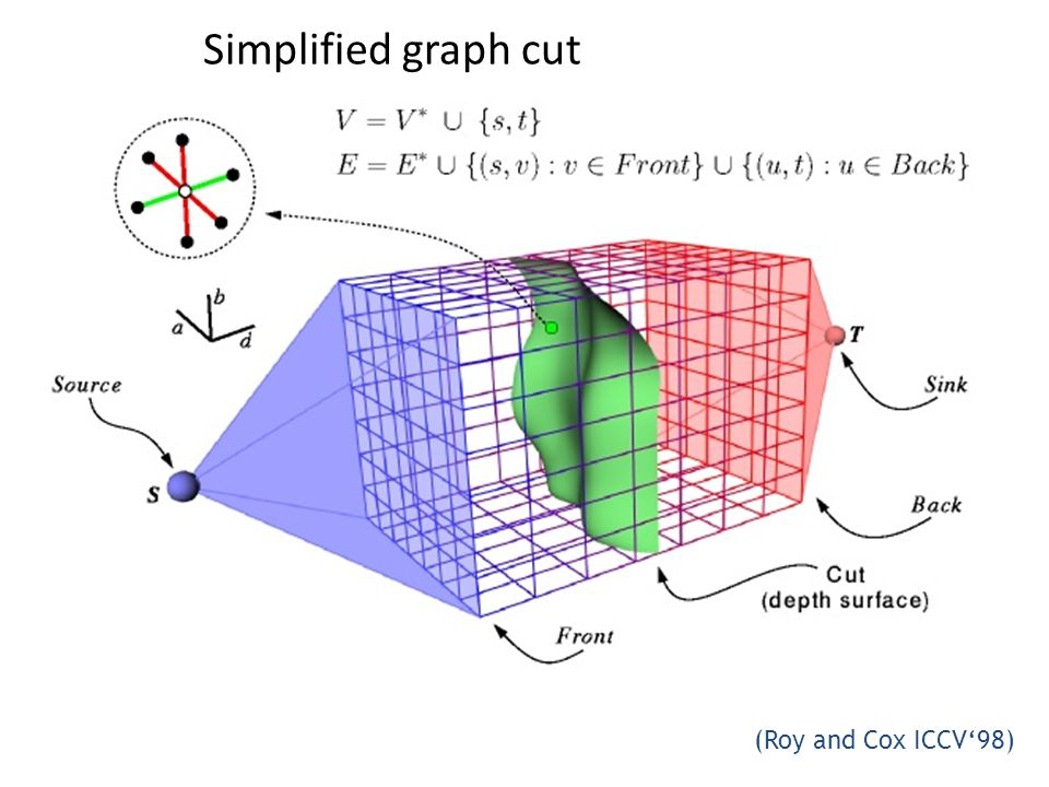 (Roy and Cox ICCV'98) Simplified graph cut