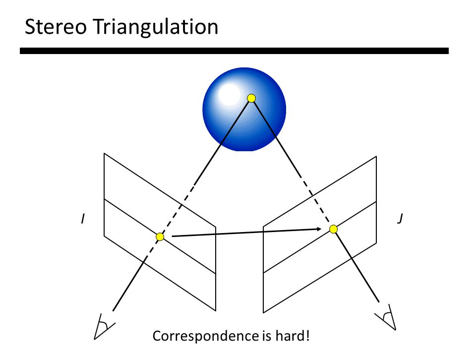 Stereo Triangulation IJ Correspondence is hard!