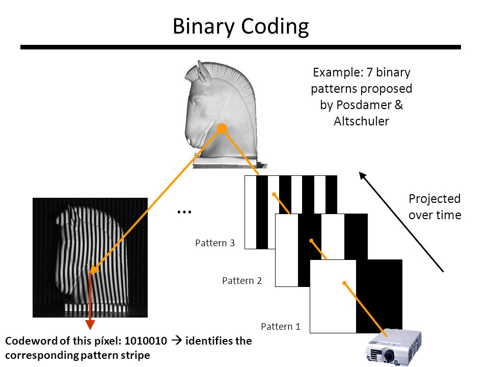 Binary Coding Pattern 1 Pattern 2 Pattern 3 Projected over time Example: 7 binary patterns proposed by Posdamer & Altschuler … Codeword of this píxel: 1010010  identifies the corresponding pattern stripe