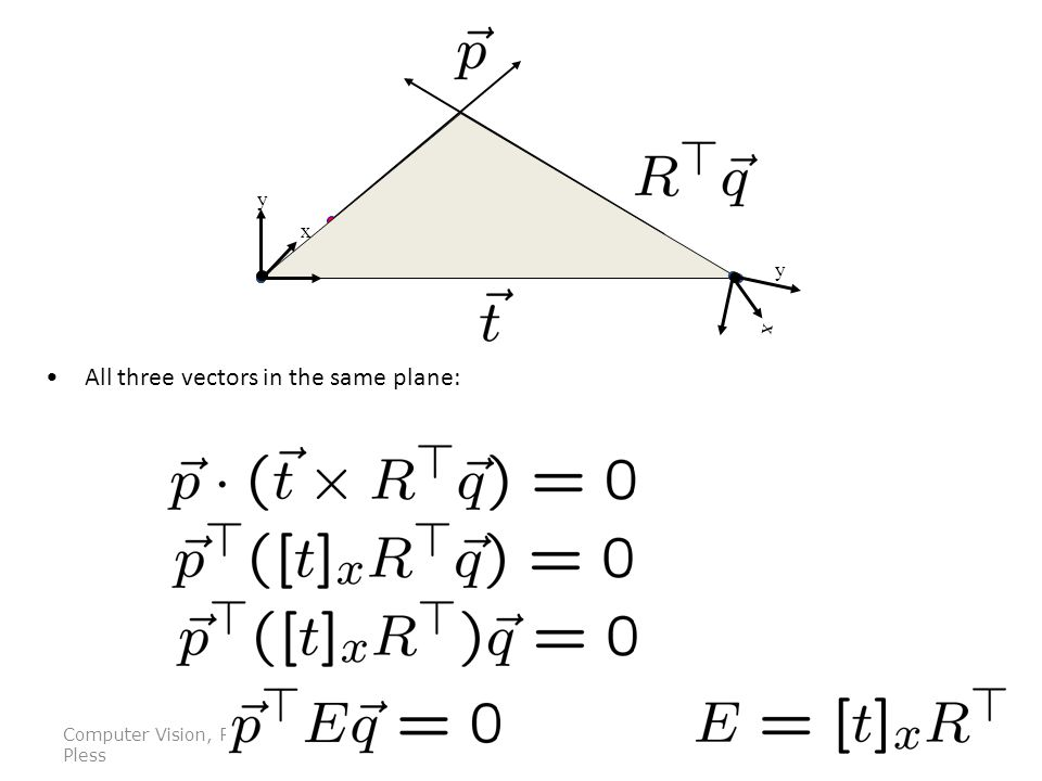 Computer Vision, Robert Pless All three vectors in the same plane: y x x y