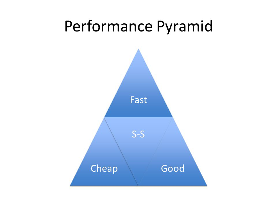 Performance Pyramid FastCheap S-S Good