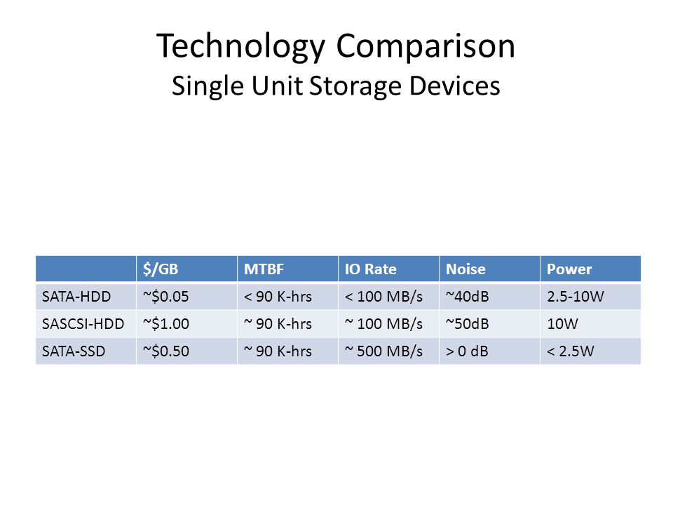 Technology Comparison Single Unit Storage Devices $/GBMTBFIO RateNoisePower SATA-HDD~$0.05< 90 K-hrs< 100 MB/s~40dB2.5-10W SASCSI-HDD~$1.00~ 90 K-hrs~ 100 MB/s~50dB10W SATA-SSD~$0.50~ 90 K-hrs~ 500 MB/s> 0 dB< 2.5W