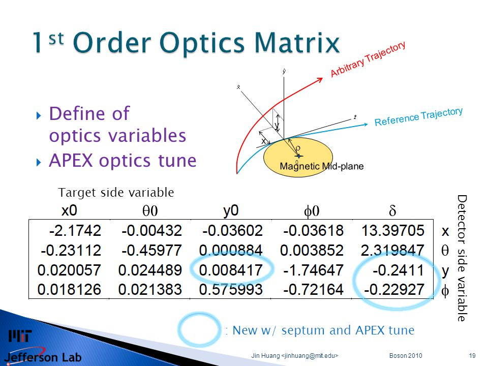  Define of optics variables  APEX optics tune Boson 2010 Jin Huang 19 Target side variable Detector side variable x y  Reference Trajectory Arbitrary Trajectory Magnetic Mid-plane : New w/ septum and APEX tune