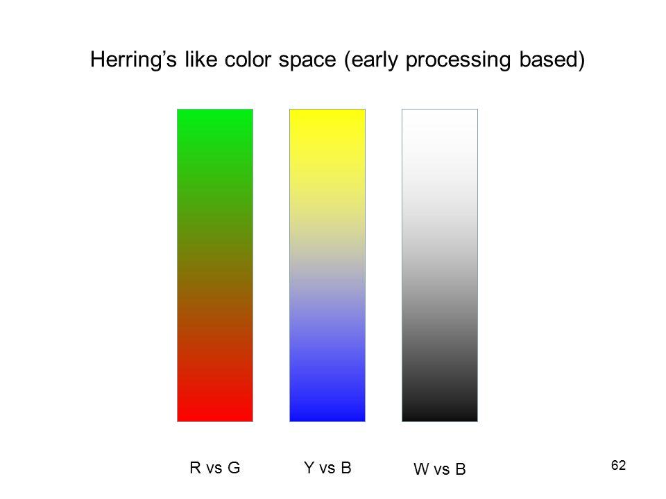62 Herring's like color space (early processing based) R vs G Y vs B W vs B