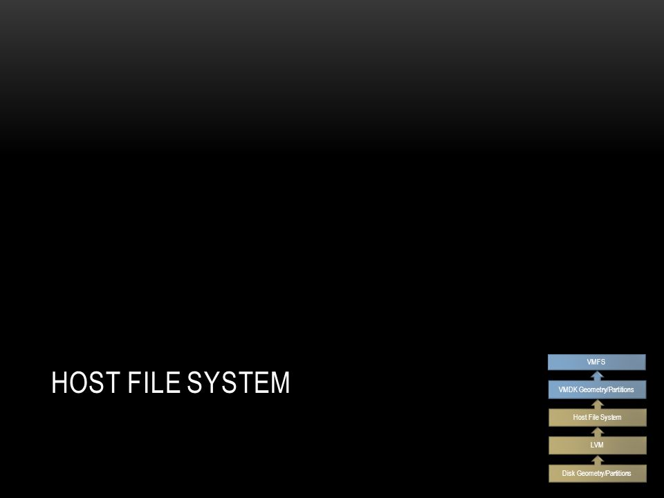 HOST FILE SYSTEM Disk Geometry/Partitions LVM Host File System VMDK Geometry/Partitions VMFS