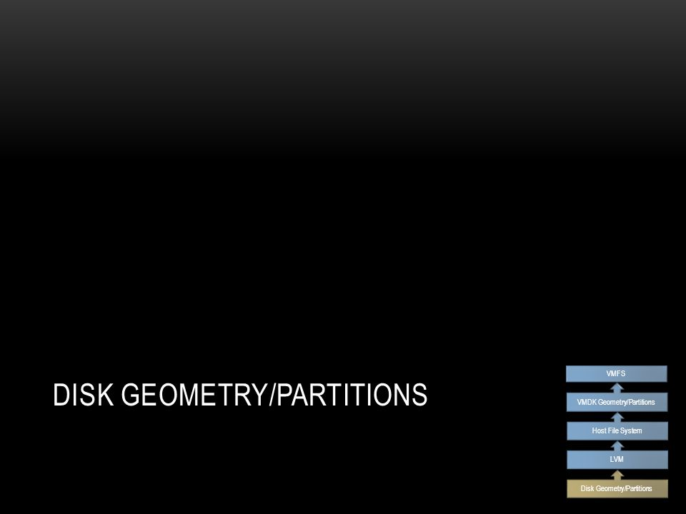 TERMINOLOGY Sectors Units of disk storage Partition Logical group of sectors Track Ring of sectors on a single side of a platter Cylinder 3D track (all platters at one track location) Disk Geometry/Partitions LVM Host File System VMDK Geometry/Partitions VMFS