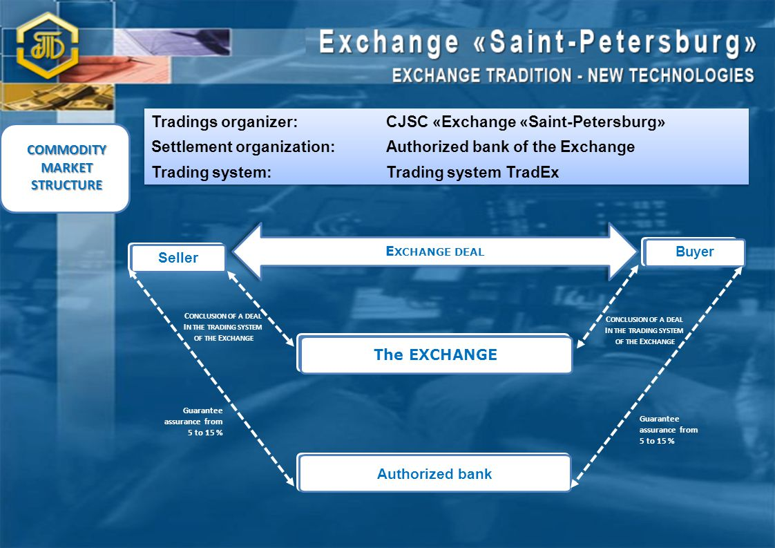 Seller Buyer The EXCHANGE Authorized bank C ONCLUSION OF A DEAL I N THE TRADING SYSTEM OF THE E XCHANGE Guarantee assurance from 5 to 15 % C ONCLUSION OF A DEAL I N THE TRADING SYSTEM OF THE E XCHANGE Guarantee assurance from 5 to 15 % COMMODITY MARKET STRUCTURE E XCHANGE DEAL