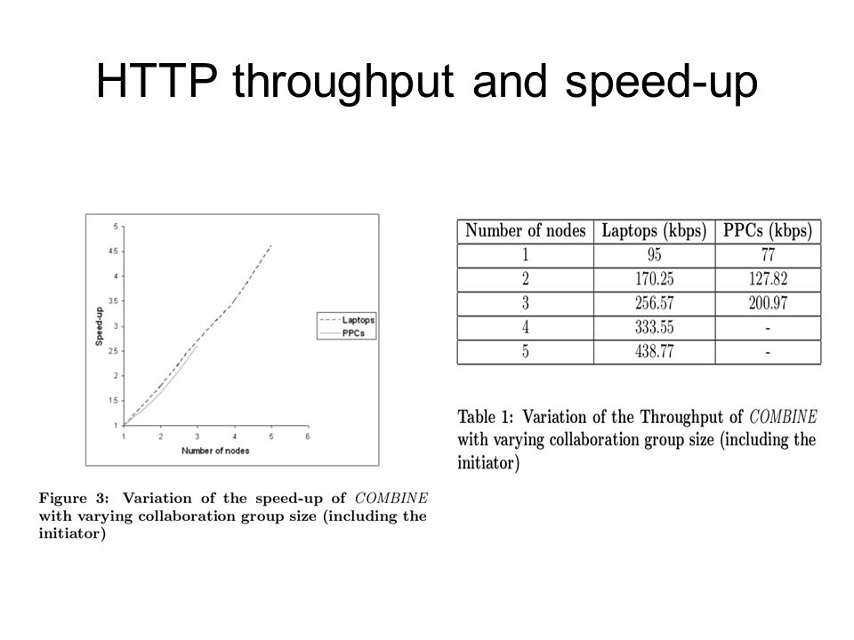 HTTP throughput and speed-up