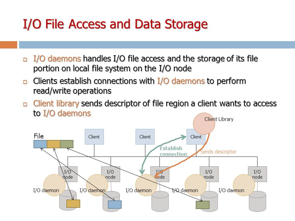I/O File Access and Data Storage  I/O daemons handles I/O file access and the storage of its file portion on local file system on the I/O node  Clients establish connections with I/O daemons to perform read/write operations  Client library sends descriptor of file region a client wants to access to I/O daemons I/O node I/O daemon Client File Establish connection Client Library Sends descriptor