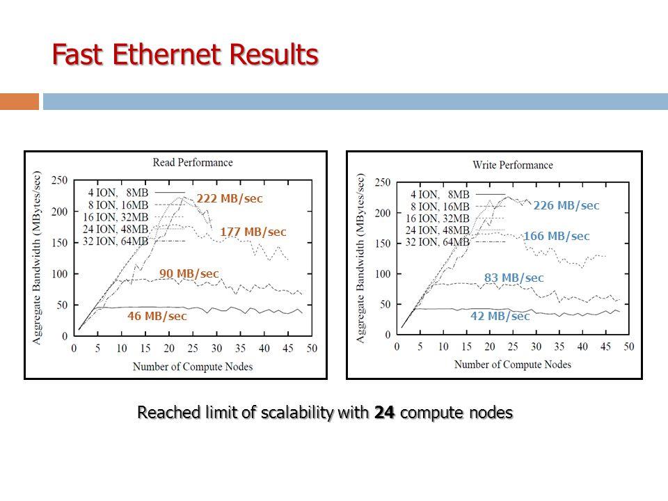 Fast Ethernet Results 46 MB/sec 90 MB/sec 177 MB/sec 42 MB/sec 83 MB/sec 166 MB/sec Reached limit of scalability with 24 compute nodes 222 MB/sec 226