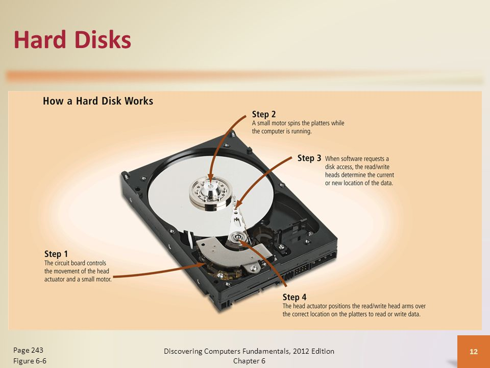 Hard Disks Discovering Computers Fundamentals, 2012 Edition Chapter 6 12 Page 243 Figure 6-6