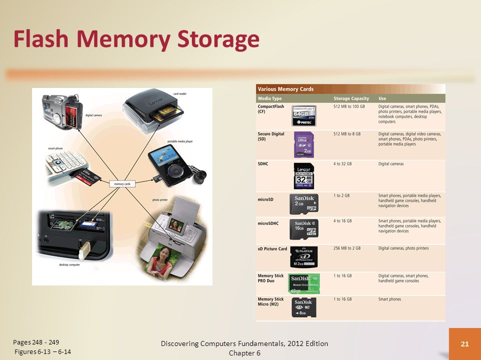 Flash Memory Storage Discovering Computers Fundamentals, 2012 Edition Chapter 6 21 Pages 248 - 249 Figures 6-13 – 6-14