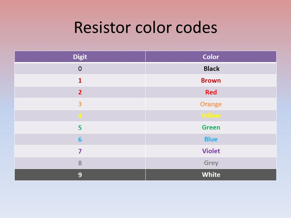 Resistor color codes Digit Color 0 Black 1 Brown 2 Red 3 Orange 4 Yellow 5 Green 6 Blue 7 Violet 8 Grey 9 White