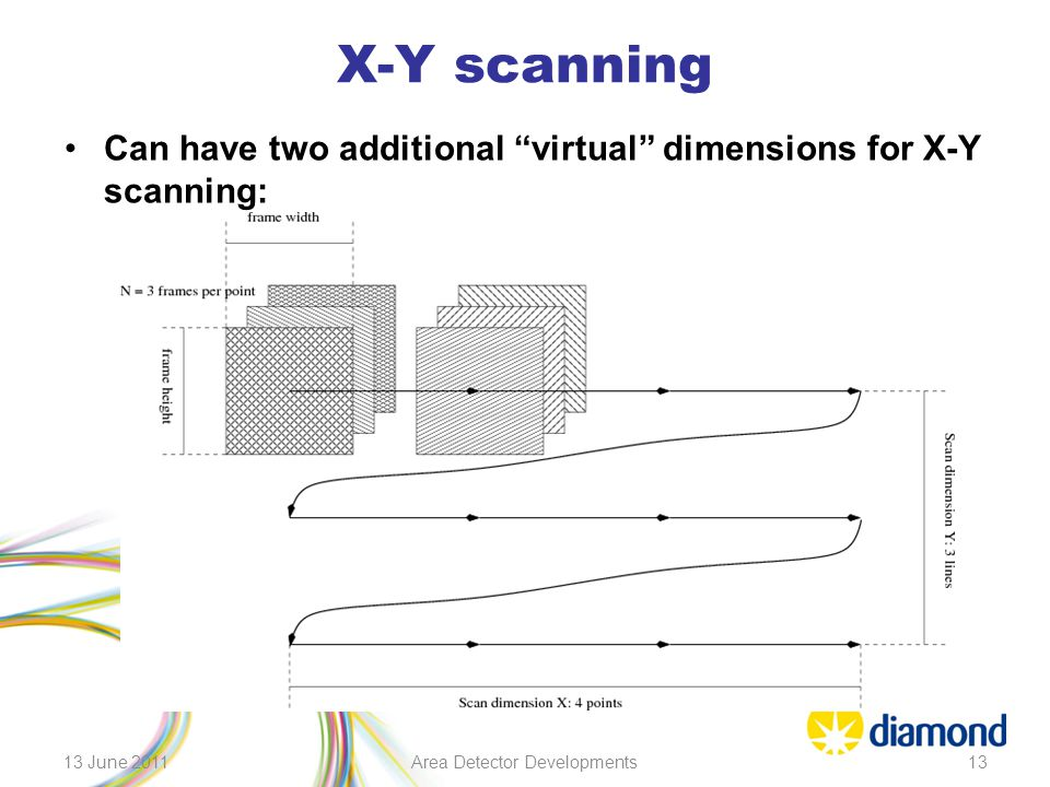 """X-Y scanning Can have two additional """"virtual"""" dimensions for X-Y scanning: 13 June 2011Area Detector Developments13"""