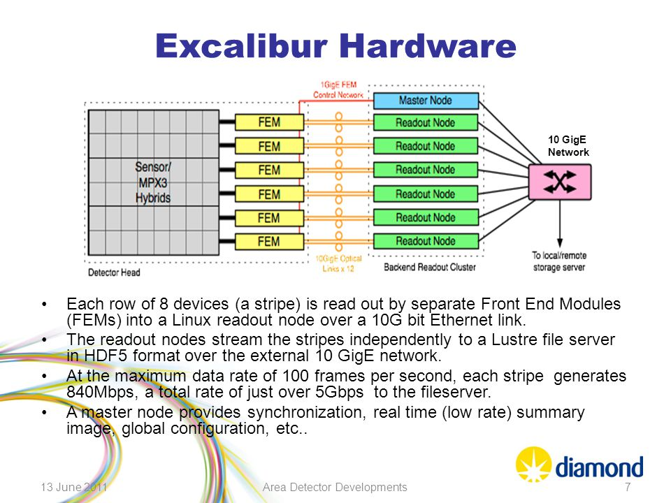 Excalibur Hardware Each row of 8 devices (a stripe) is read out by separate Front End Modules (FEMs) into a Linux readout node over a 10G bit Ethernet