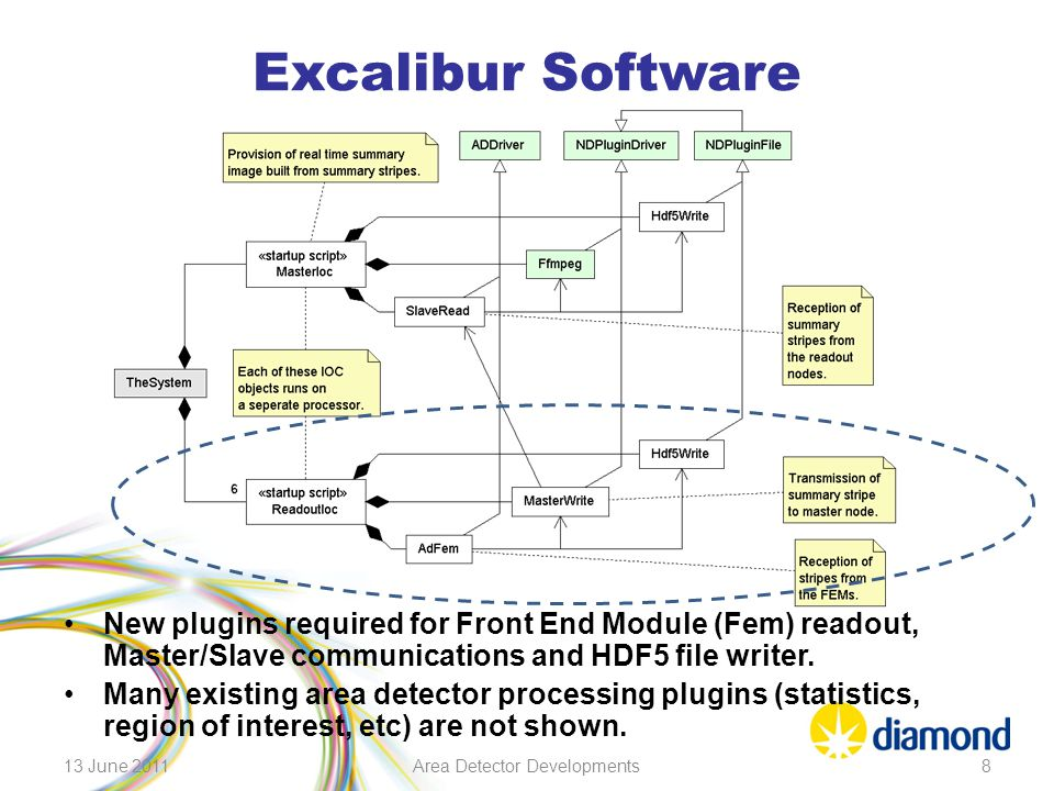 Excalibur Software New plugins required for Front End Module (Fem) readout, Master/Slave communications and HDF5 file writer. Many existing area detec